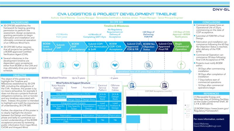 CVA logistics and project development timeline